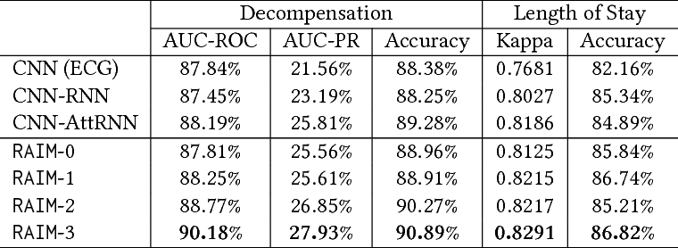 Figure 4 for RAIM: Recurrent Attentive and Intensive Model of Multimodal Patient Monitoring Data