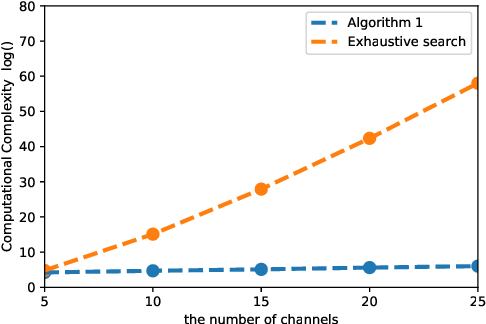 Figure 5 from Distributed Decisions on TV Spectrum Allocation