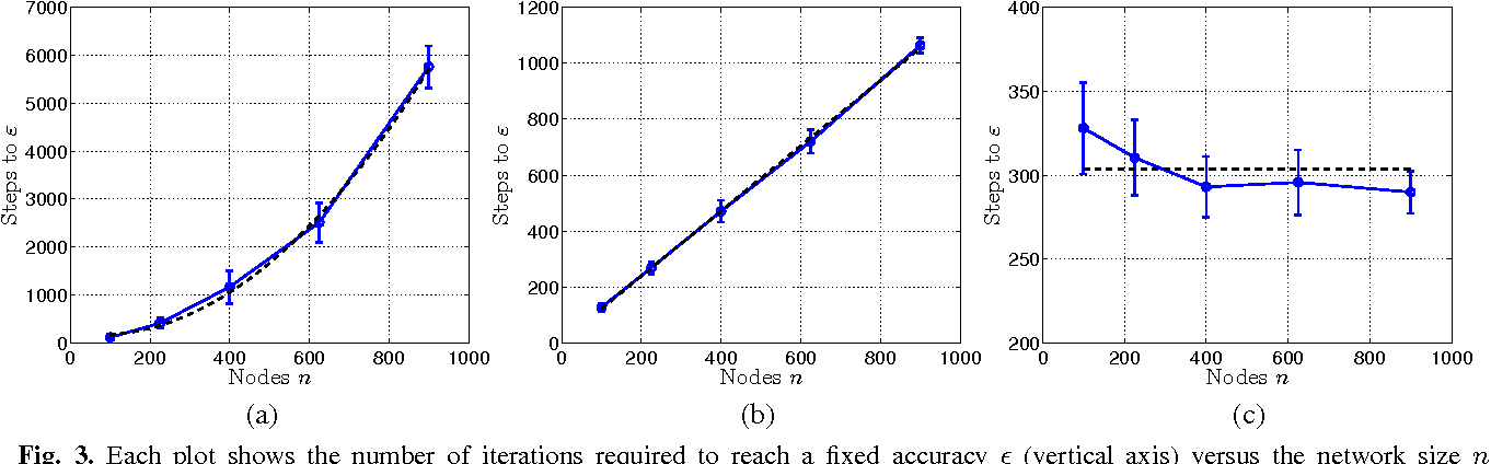 Figure 3 for Dual Averaging for Distributed Optimization: Convergence Analysis and Network Scaling