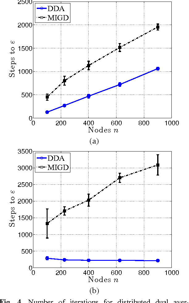 Figure 4 for Dual Averaging for Distributed Optimization: Convergence Analysis and Network Scaling