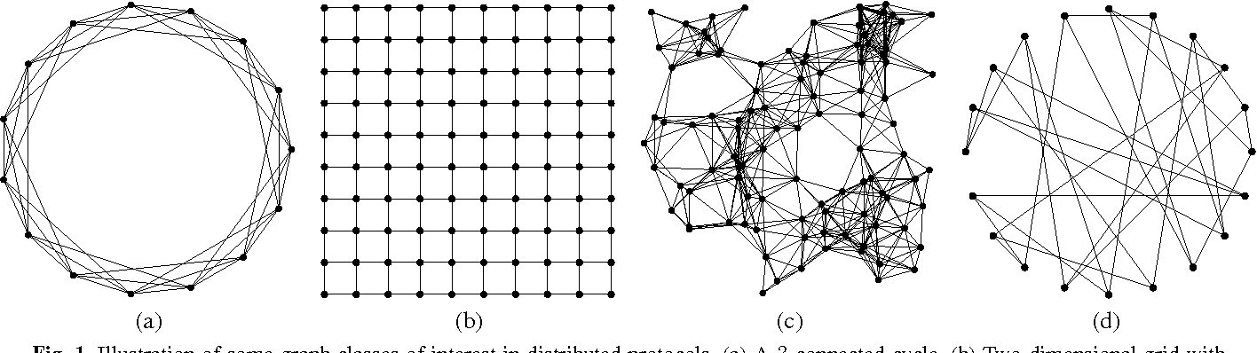 Figure 1 for Dual Averaging for Distributed Optimization: Convergence Analysis and Network Scaling