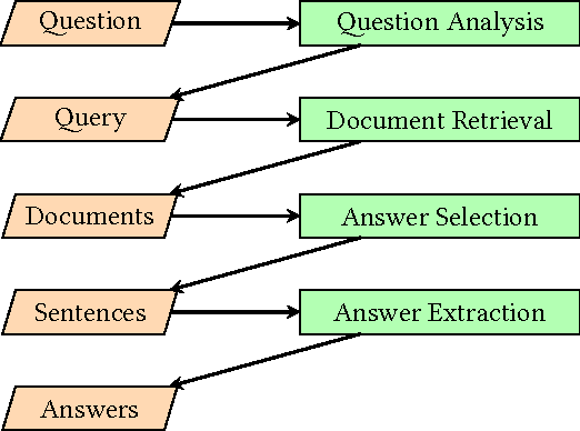 Figure 2 for Exploring the Effectiveness of Convolutional Neural Networks for Answer Selection in End-to-End Question Answering