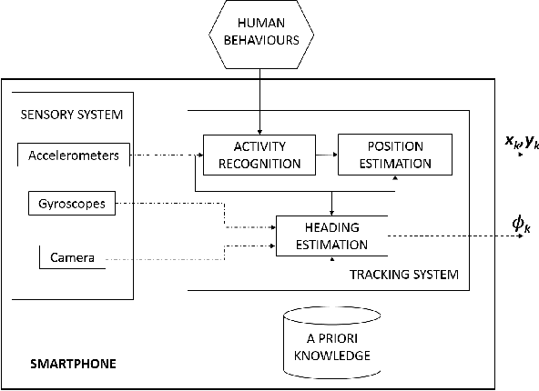 Figure 2 from Demo: Sensor Fusion Localization and Navigation for
