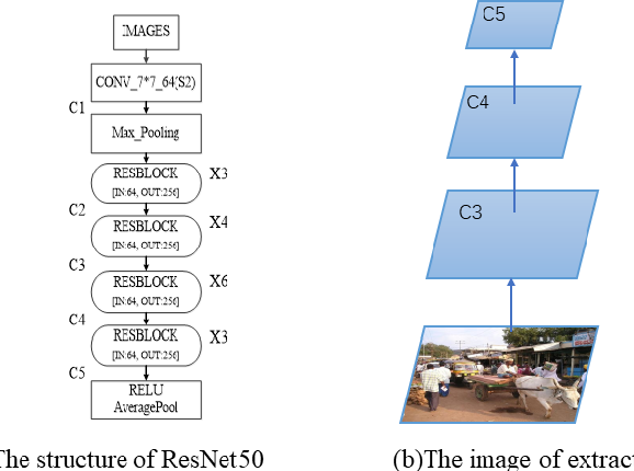 Figure 3 for AGSFCOS: Based on attention mechanism and Scale-Equalizing pyramid network of object detection