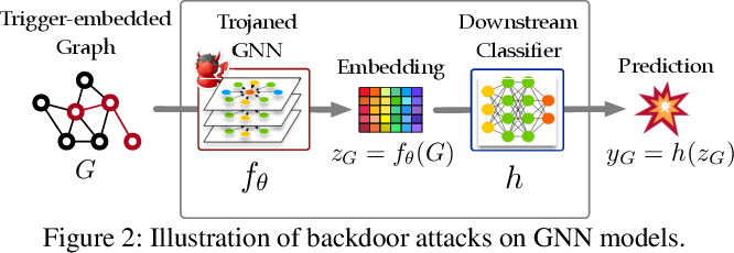 Figure 3 for Graph Backdoor