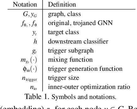 Figure 2 for Graph Backdoor