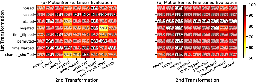 Figure 1 for Exploring Contrastive Learning in Human Activity Recognition for Healthcare