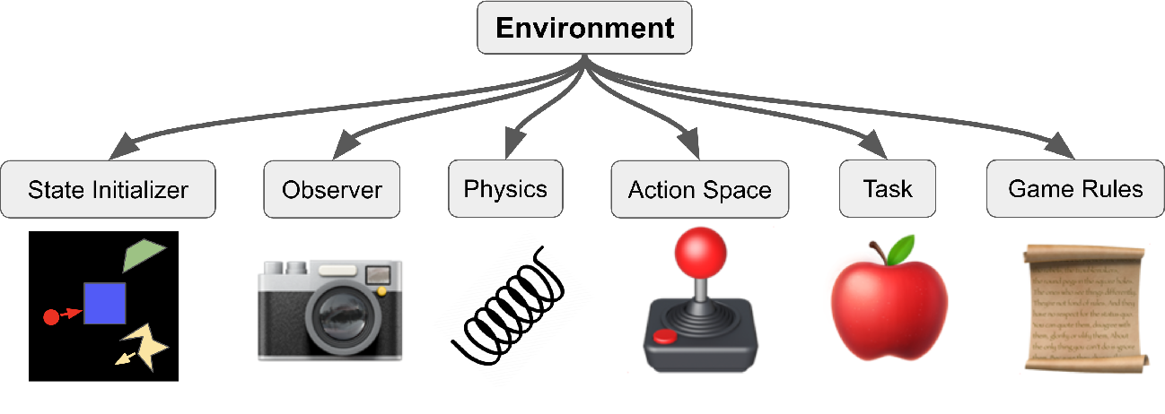 Figure 1 for Modular Object-Oriented Games: A Task Framework for Reinforcement Learning, Psychology, and Neuroscience