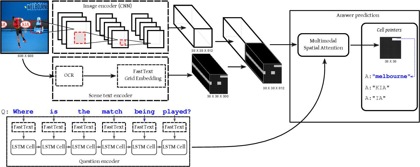 Figure 3 for Multimodal grid features and cell pointers for Scene Text Visual Question Answering