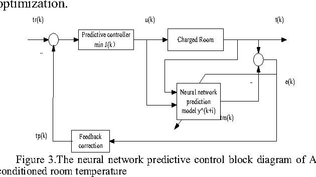 Figure 3 from hvac room temperature prediction control based on the neural network predictive control block diagram of airconditioned room temperature ccuart Image collections