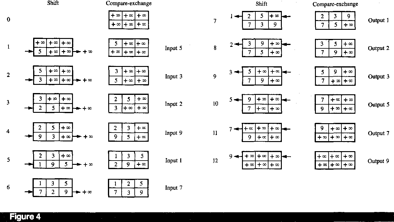 Figure 5 from A hardware sort-merge system by N   - Semantic Scholar