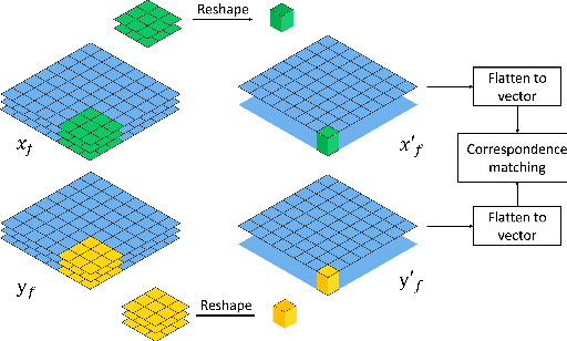 Figure 4 for CT-Net: Complementary Transfering Network for Garment Transfer with Arbitrary Geometric Changes