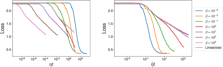 Figure 1 for Temperature check: theory and practice for training models with softmax-cross-entropy losses