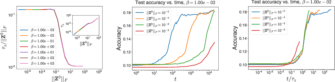 Figure 2 for Temperature check: theory and practice for training models with softmax-cross-entropy losses