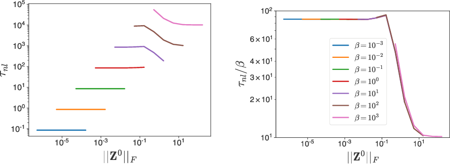 Figure 3 for Temperature check: theory and practice for training models with softmax-cross-entropy losses