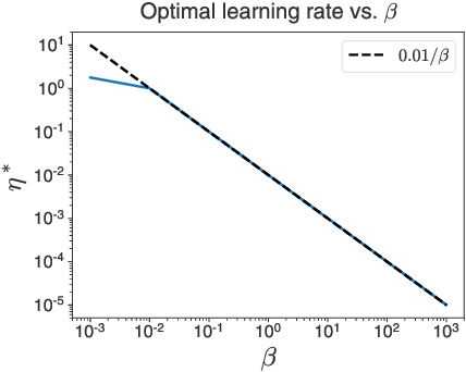 Figure 4 for Temperature check: theory and practice for training models with softmax-cross-entropy losses