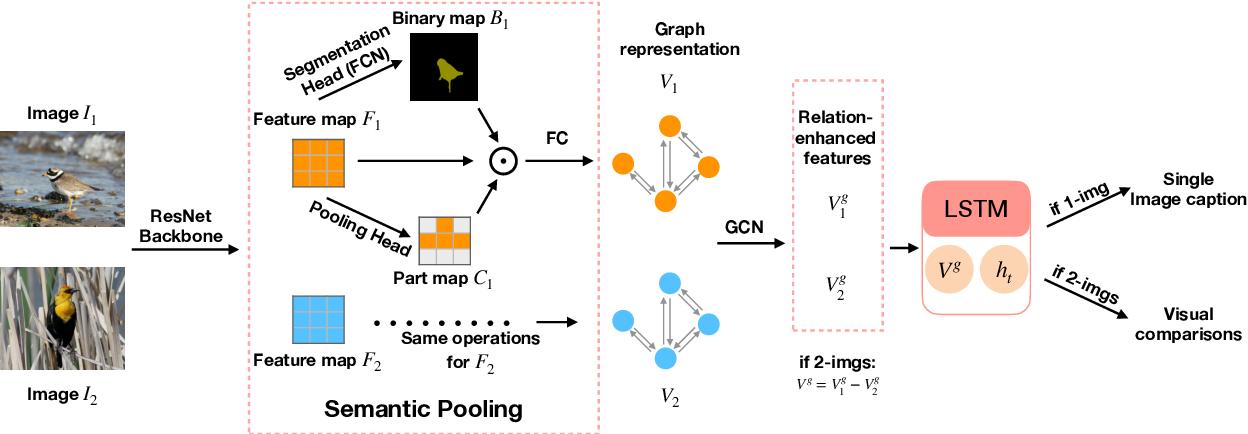 Figure 3 for L2C: Describing Visual Differences Needs Semantic Understanding of Individuals