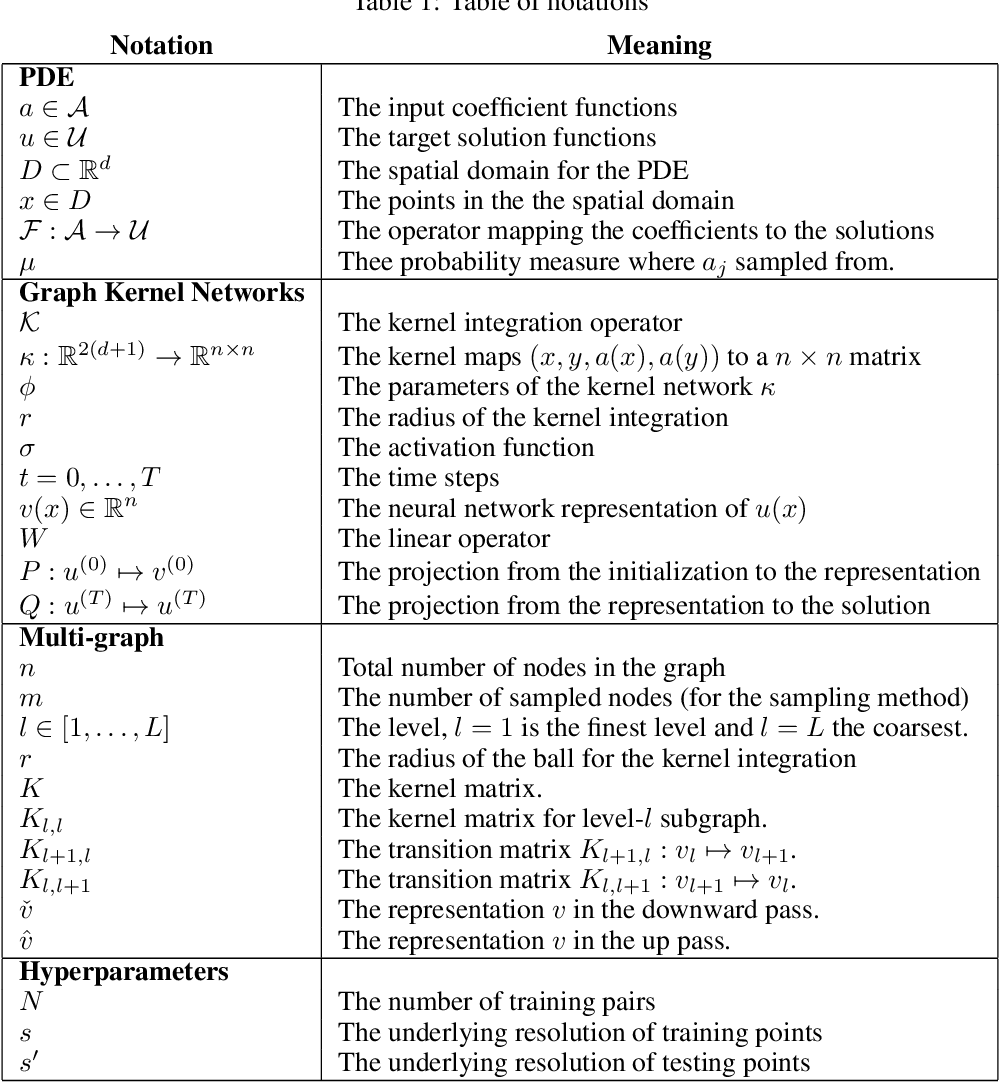 Figure 2 for Multipole Graph Neural Operator for Parametric Partial Differential Equations