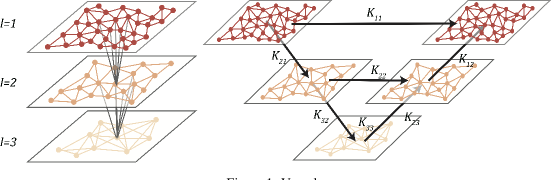 Figure 1 for Multipole Graph Neural Operator for Parametric Partial Differential Equations