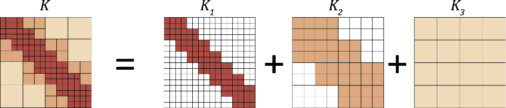 Figure 3 for Multipole Graph Neural Operator for Parametric Partial Differential Equations
