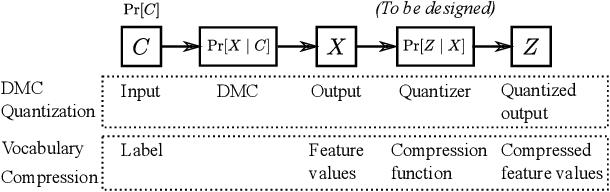 Figure 1 for Categorical Feature Compression via Submodular Optimization