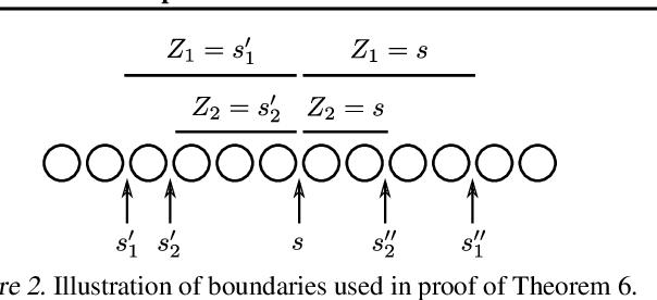 Figure 2 for Categorical Feature Compression via Submodular Optimization