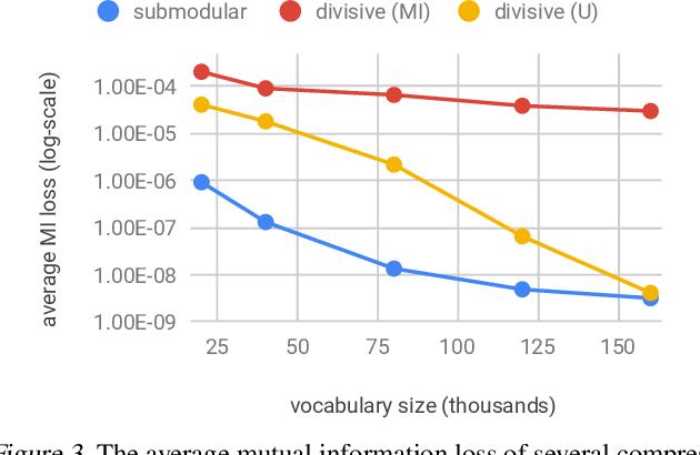 Figure 3 for Categorical Feature Compression via Submodular Optimization