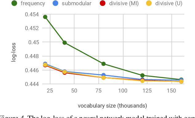 Figure 4 for Categorical Feature Compression via Submodular Optimization