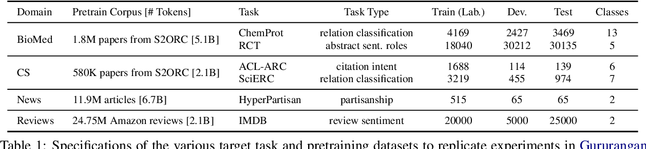 Figure 1 for Efficient Domain Adaptation of Language Models via Adaptive Tokenization