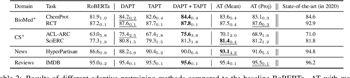 Figure 2 for Efficient Domain Adaptation of Language Models via Adaptive Tokenization