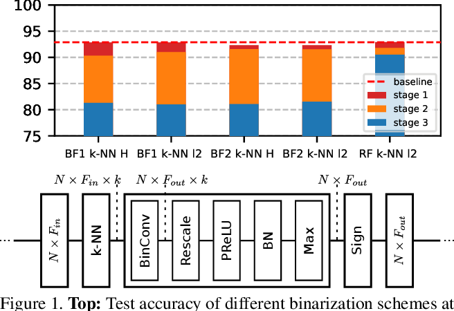 Figure 1 for Binary Graph Neural Networks