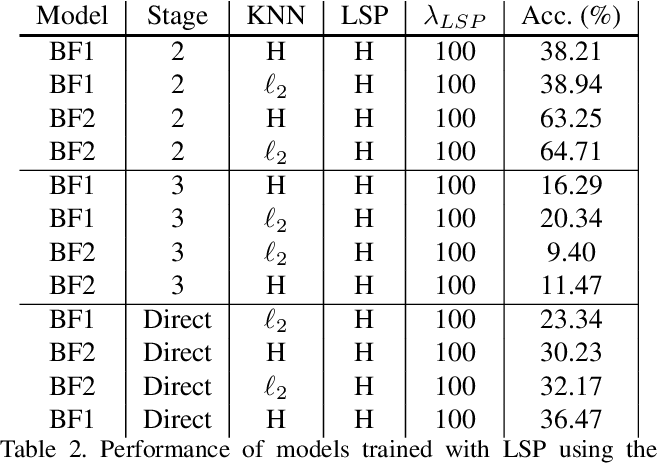 Figure 4 for Binary Graph Neural Networks