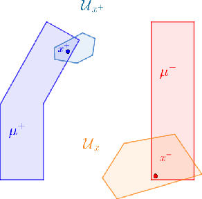 Figure 1 for Consistent Non-Parametric Methods for Adaptive Robustness