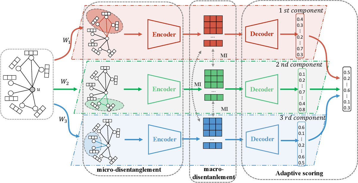 Figure 3 for DisenKGAT: Knowledge Graph Embedding with Disentangled Graph Attention Network