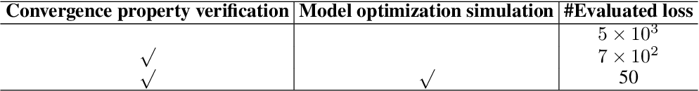 Figure 4 for Loss Function Discovery for Object Detection via Convergence-Simulation Driven Search