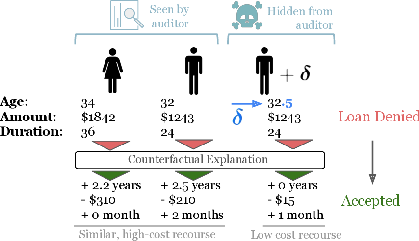 Figure 3 for Counterfactual Explanations Can Be Manipulated