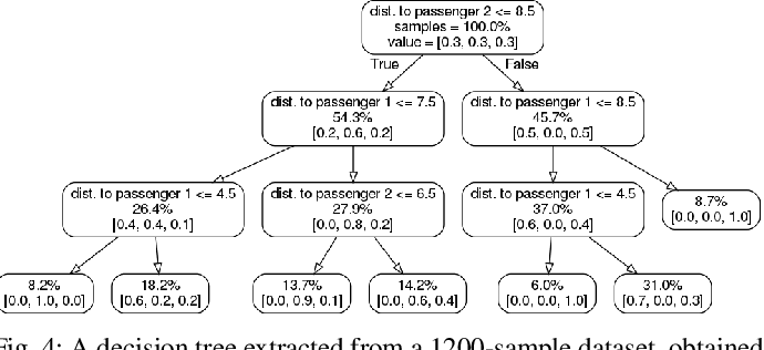 Figure 4 for Formal Methods with a Touch of Magic