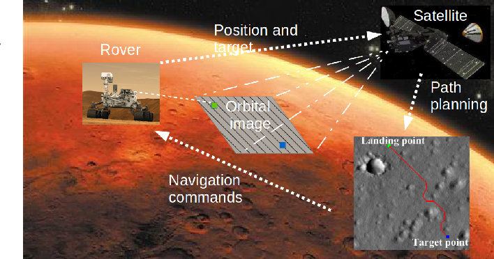 Figure 1 for A Novel Learning-based Global Path Planning Algorithm for Planetary Rovers