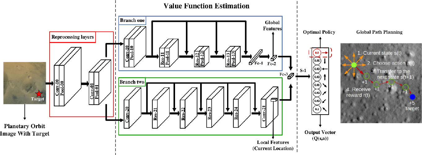 Figure 4 for A Novel Learning-based Global Path Planning Algorithm for Planetary Rovers