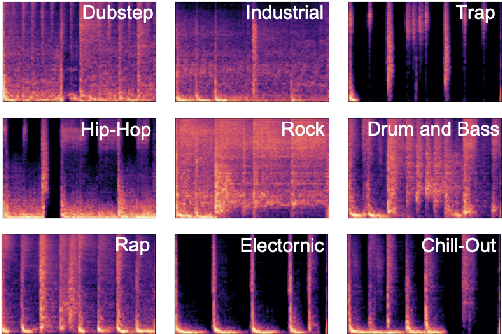 Figure 1 for A Benchmarking Initiative for Audio-Domain Music Generation Using the Freesound Loop Dataset