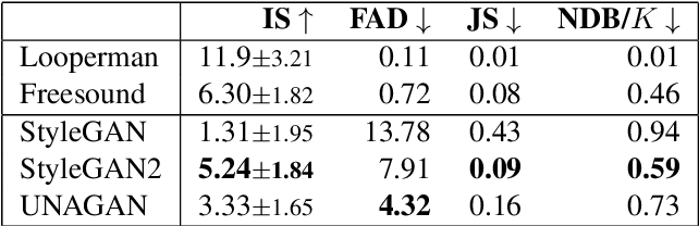 Figure 2 for A Benchmarking Initiative for Audio-Domain Music Generation Using the Freesound Loop Dataset
