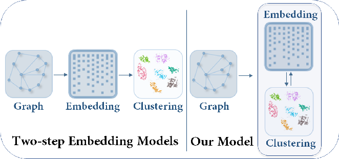 Figure 1 for Attributed Graph Clustering: A Deep Attentional Embedding Approach
