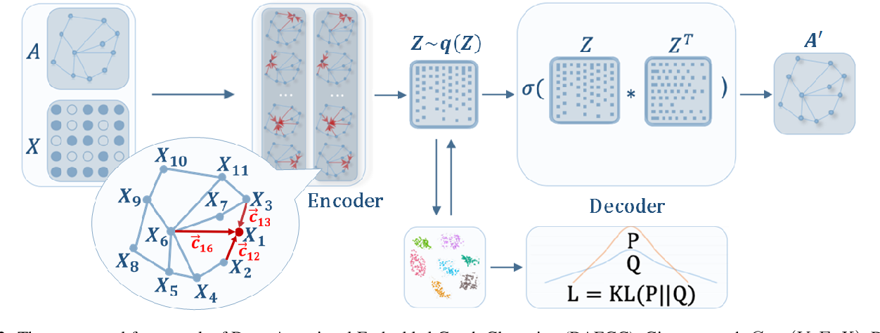 Figure 3 for Attributed Graph Clustering: A Deep Attentional Embedding Approach