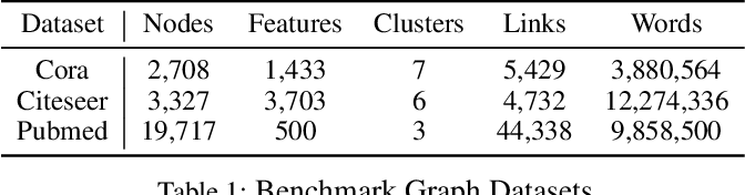Figure 2 for Attributed Graph Clustering: A Deep Attentional Embedding Approach