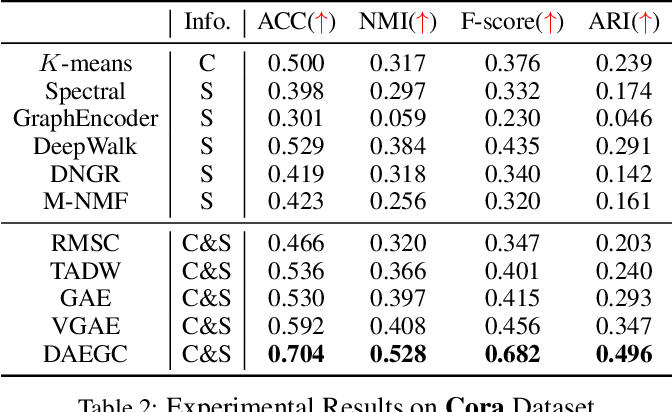 Figure 4 for Attributed Graph Clustering: A Deep Attentional Embedding Approach