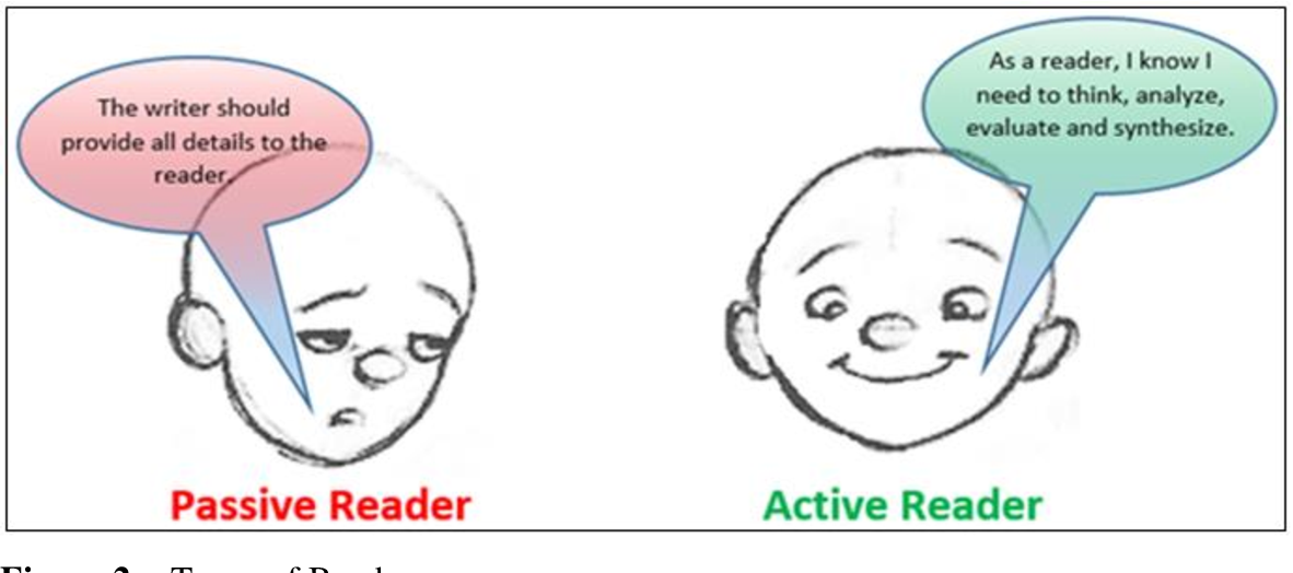 Figure 2 from The Effectiveness of Teaching Reading (Meta) Cognitive