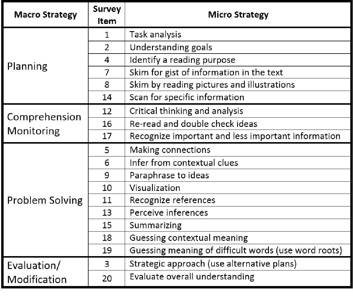 Table 7 from The Effectiveness of Teaching Reading (Meta) Cognitive
