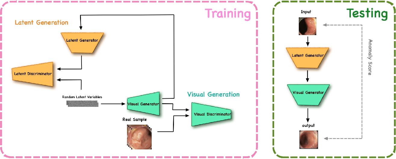 Figure 2 for Photoshopping Colonoscopy Video Frames