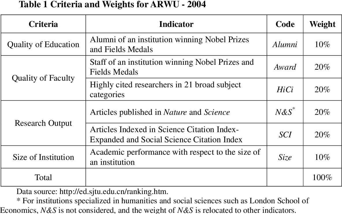 PDF] 1 Academic Ranking of World Universities