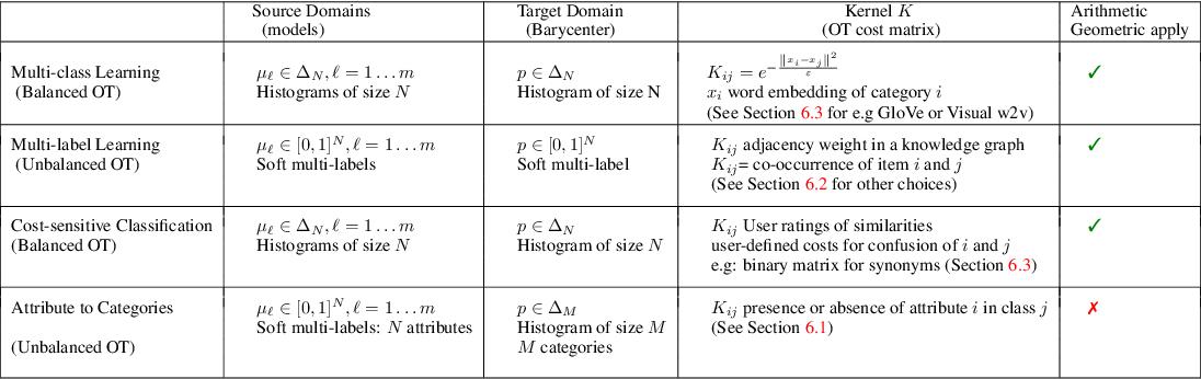 Figure 1 for Wasserstein Barycenter Model Ensembling